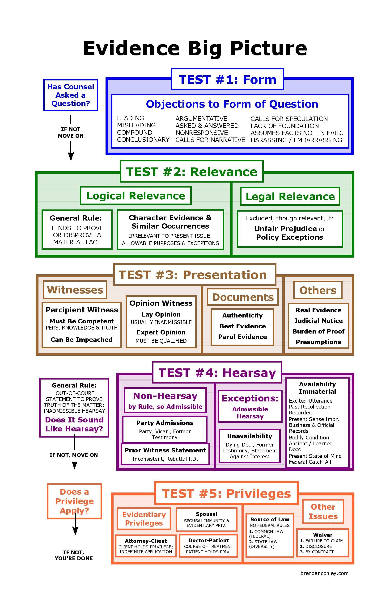 Evidence big picture flowchart bar exam study materials also rh pinterest