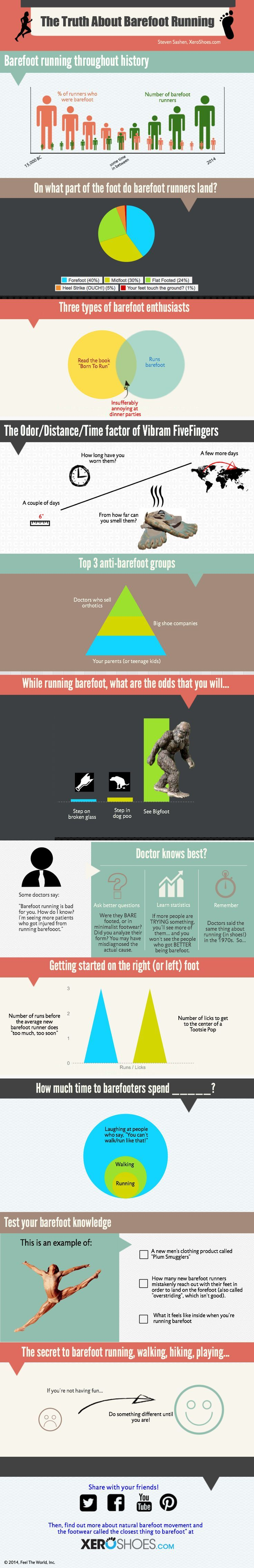 Everything you ever needed to know about barefoot running... complete with totally made up statistic...