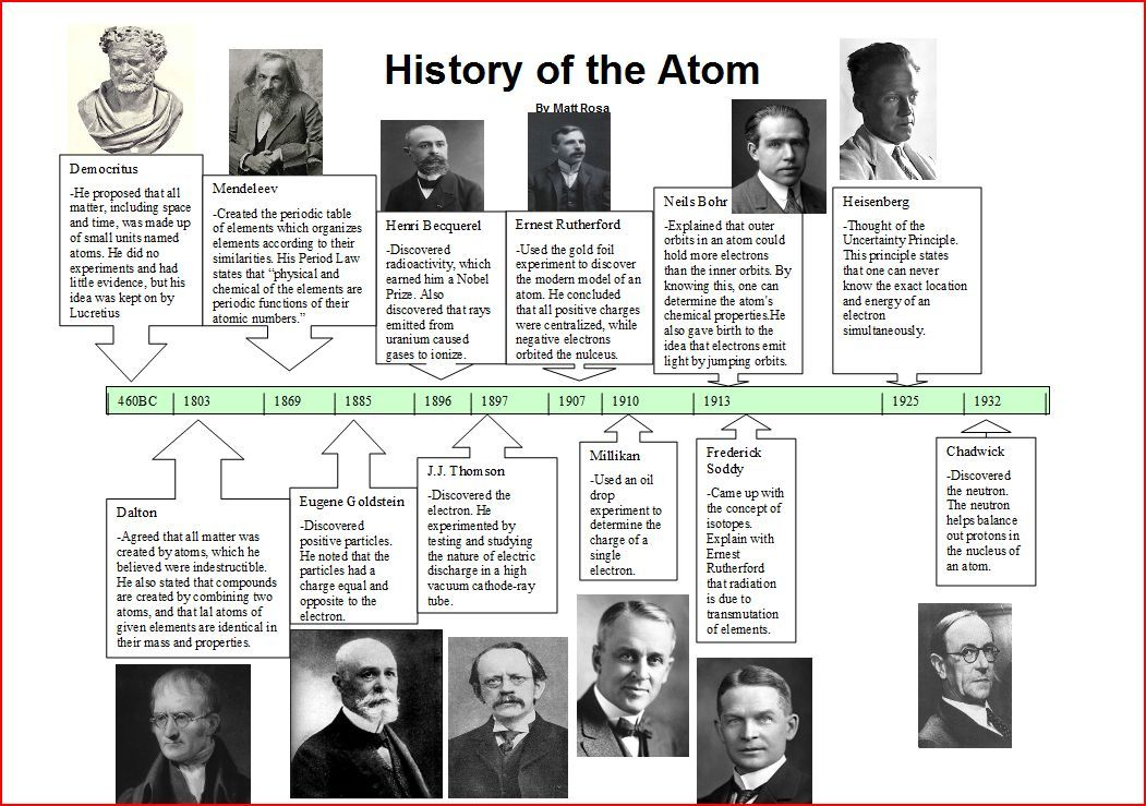 Thinglink chemistry pinterest timeline and chemistry styles of atom timeline yahoo image search results urtaz Image collections