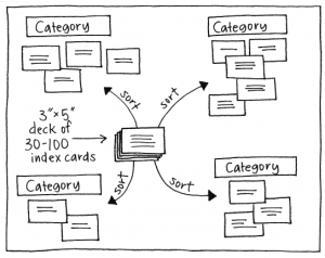 Using Affinity Diagrams To Make Sense From Brainstorming