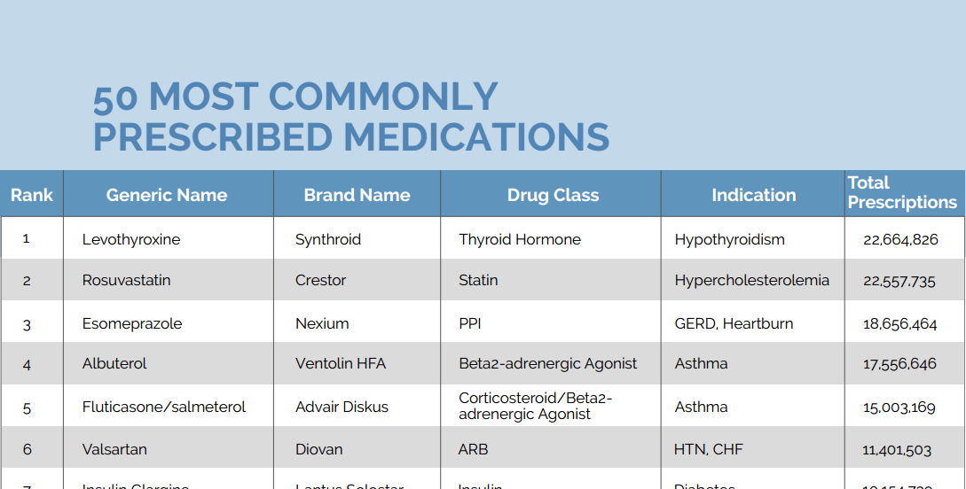 Most Commonly Prescribed Medications Nclex Quiz Medical Levothyroxine Nclex