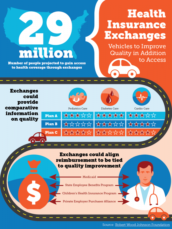 Health Insurance Exchanges Infographic Www Healthcoverageally