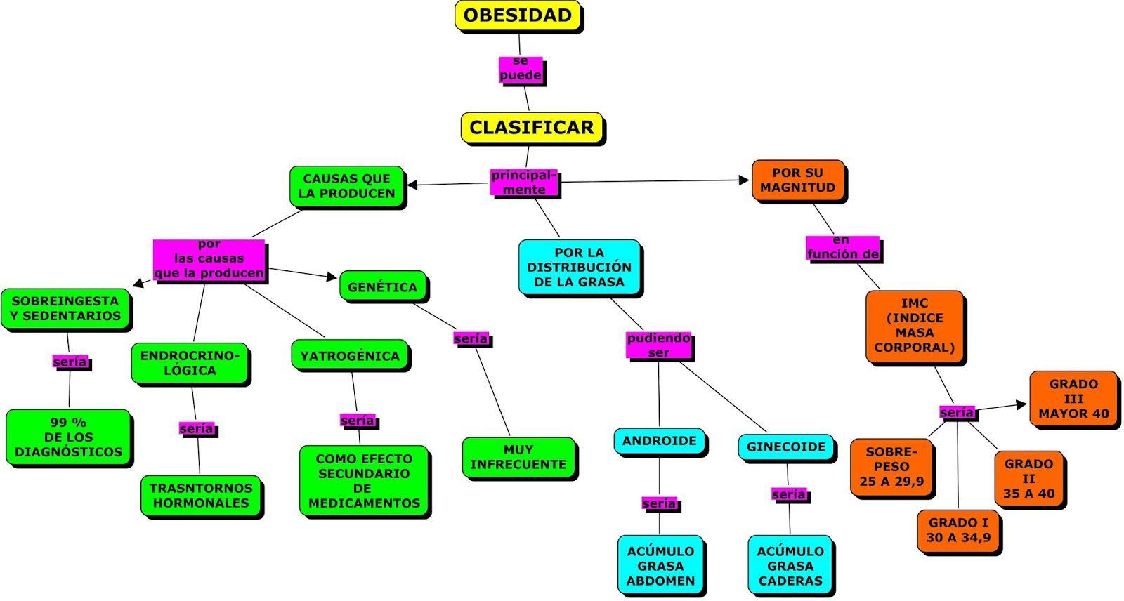 Resultado De Imagen Para Mapa Conceptual Tratamiento Para Obesidad Obesidad Mapa Conceptual Mapas