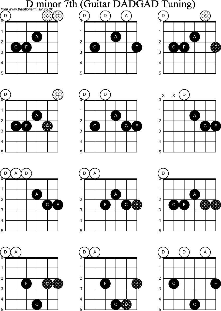 D Minor 15th Chords DADGAD   Guitar chords, Bass guitar chords ...