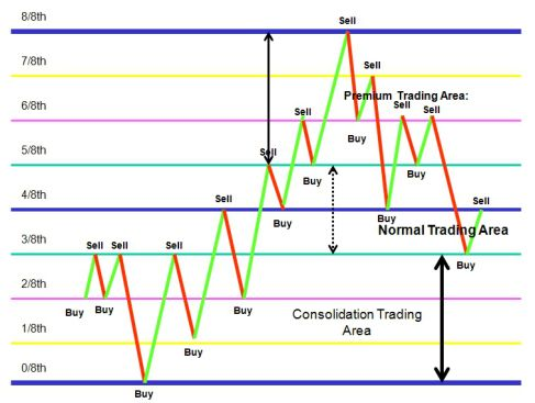 Pin By Kimo Sowela On Investing Forex Trading Strategies Forex