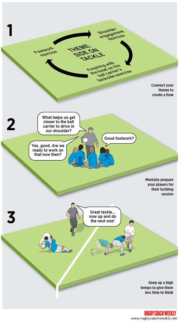 3 Ways To Make Tackling Fun Rugby Drills Coaching Training