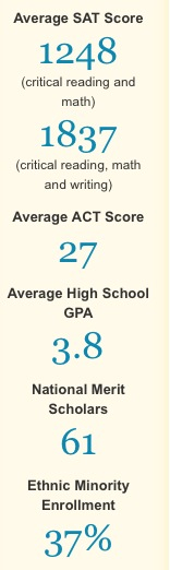 Ucf Gpa Requirements >> Ucf Act Sat And Gpa University Of Central Florida Central