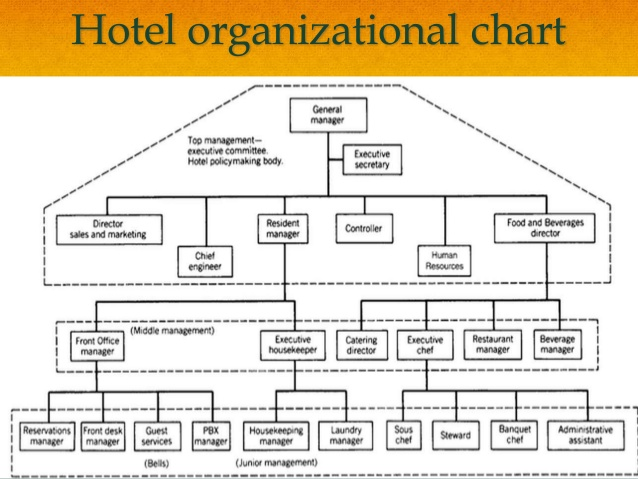 Up To Date Organizational Chart For A Large Hotel Organizational Chart Of Large Hotels Organizational Chart Organization Chart Chart