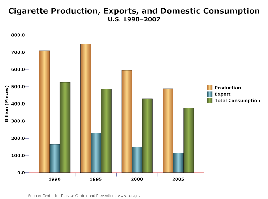 Bar chart example cigarette production and exports charts bar chart example cigarette production and exports ccuart Gallery