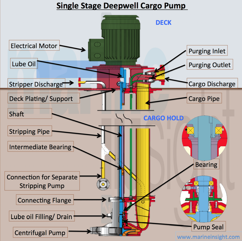 Infographics Single Stage Deepwell Cargo Pump Deep Well Pump Well Pump Jet Pump