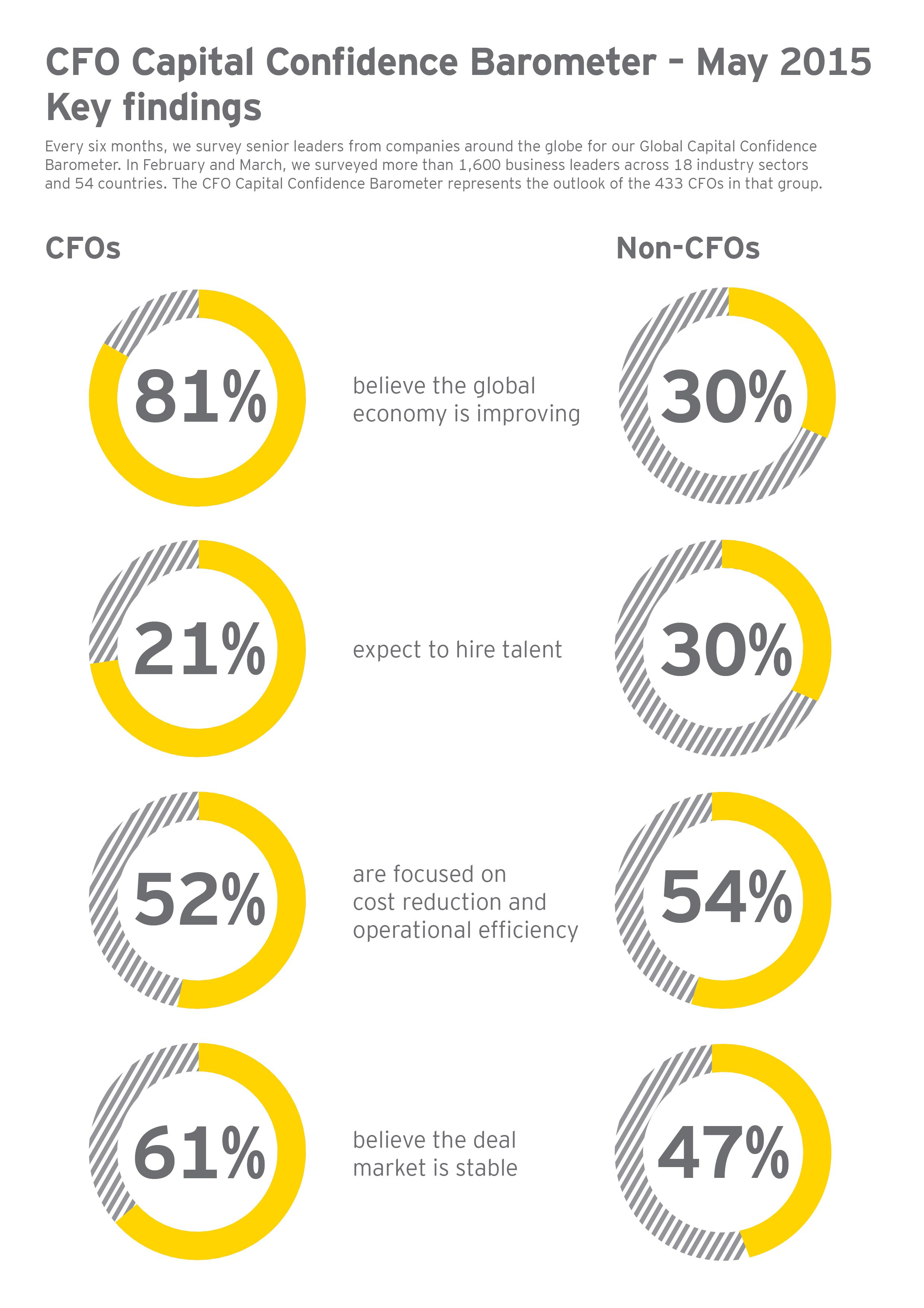 In the ey may 2015 cfo capital confidence barometer more