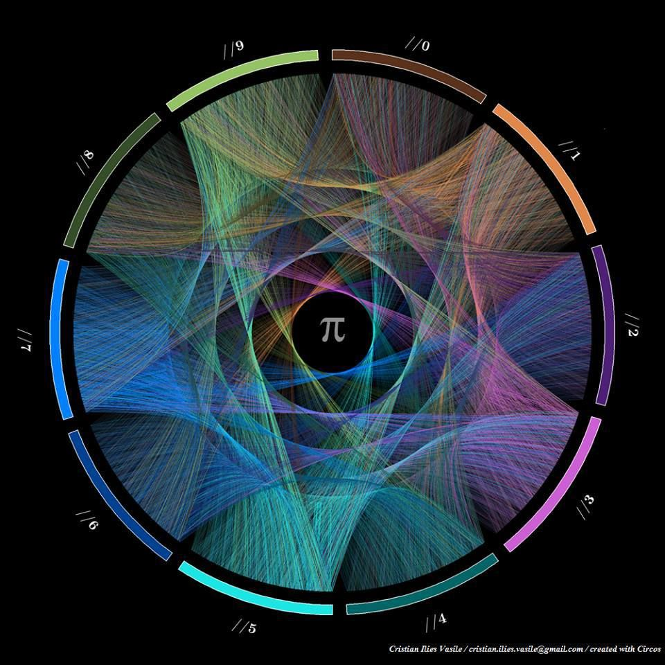 Visualization of the first 1000 digits of pi!  Image by Cristian Ilies Vasile