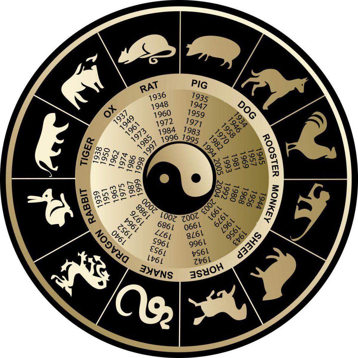 Восточный гороскоп на месяц июль 2018 года для всех знаков
