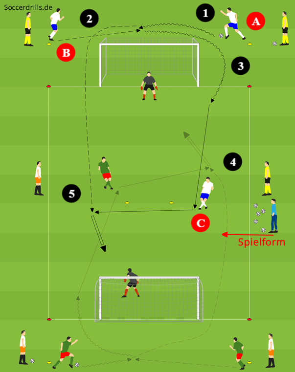 Ubungsform 3 Gegen 0 Dribbling Ballubernahme Passspiel
