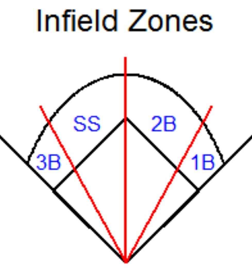 Pin By Mike On Baseball Training Baseball Hitting Softball Coach Baseball Drills