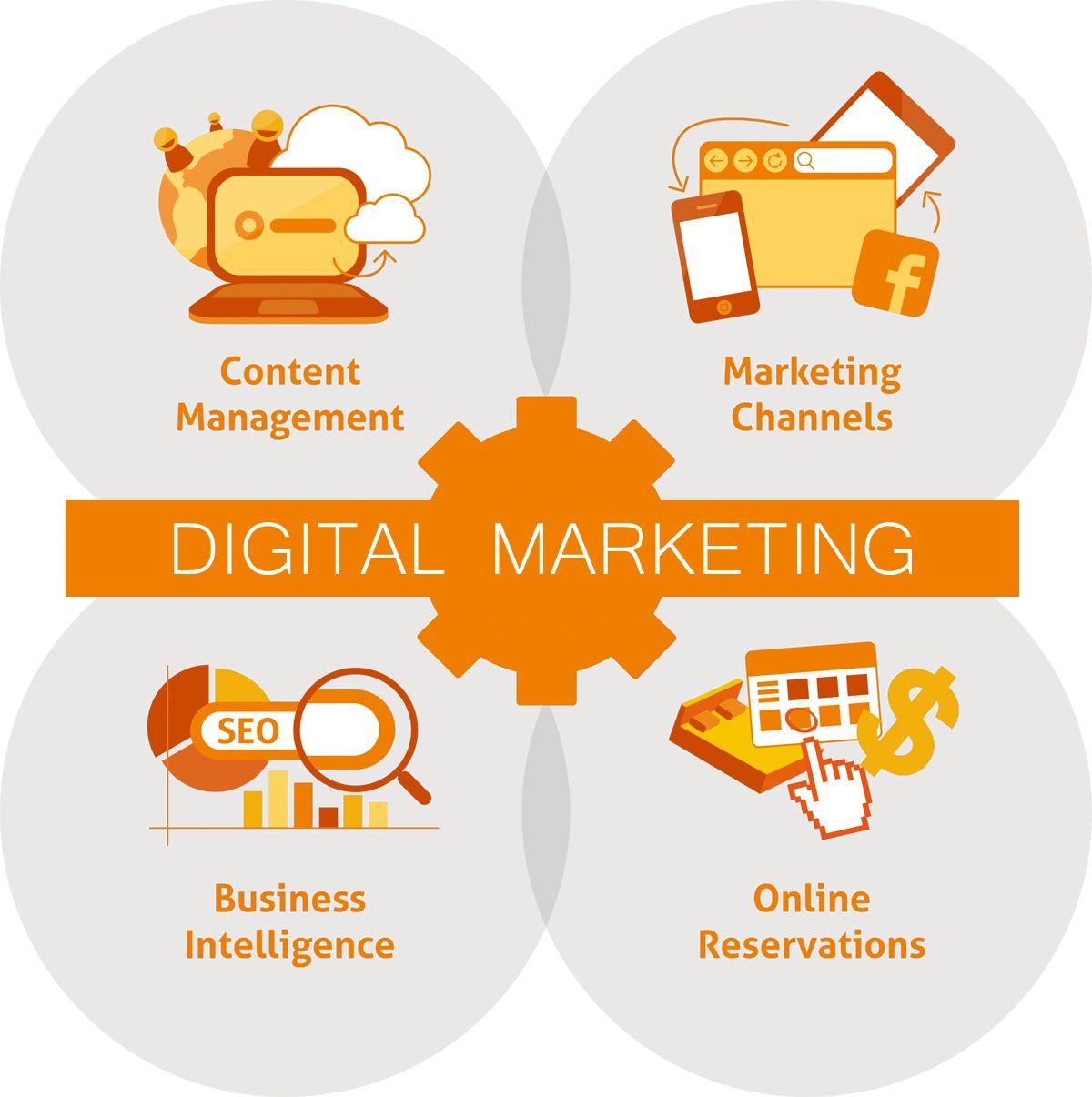Checkitout digital marketing resources by
