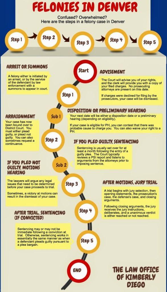 Timeline Of A Felony Case In Colorado
