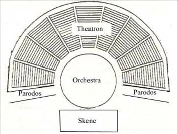 Early Groundplan of a typical Greek Theatre. The theatre
