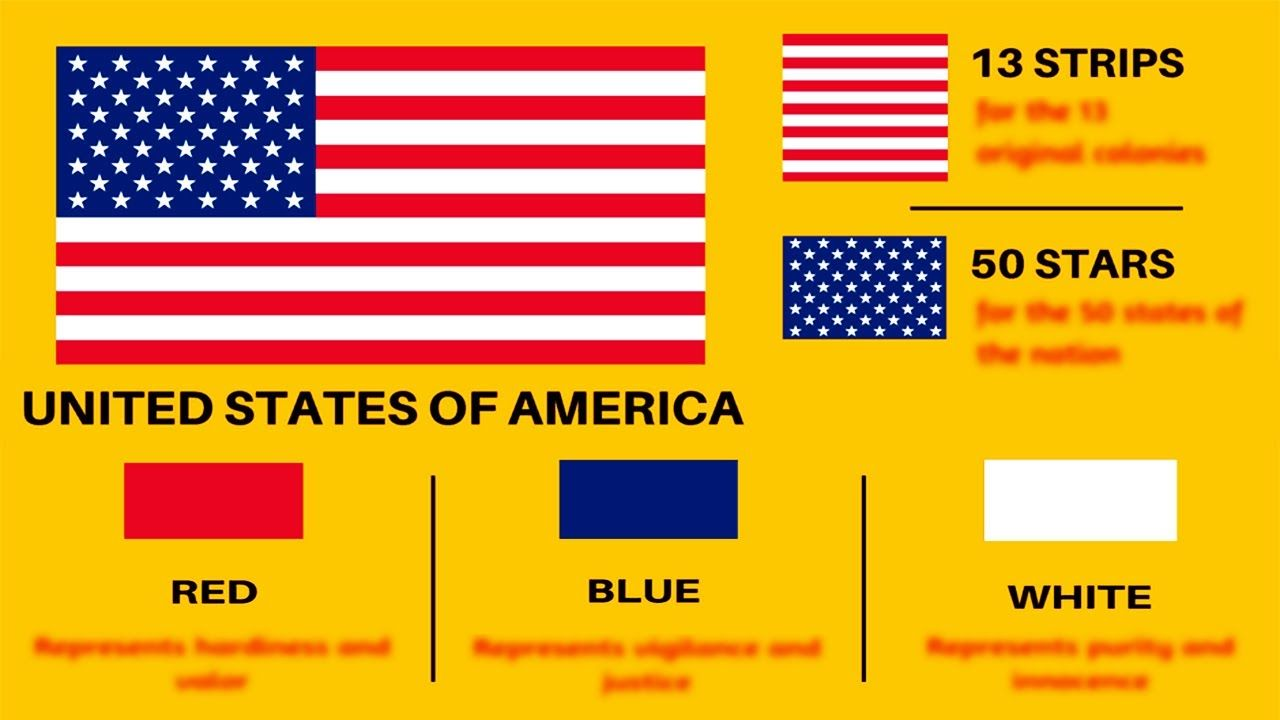 Facts About Usa Flag Meaning Of United States Of America S Flag In 2020 Usa Flag The Unit America
