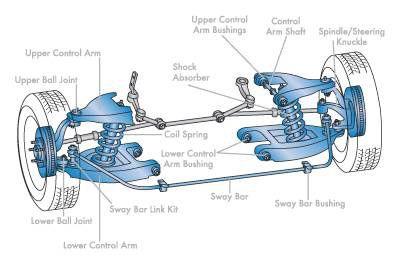 Suspension Mecanique Auto Voiture Auto
