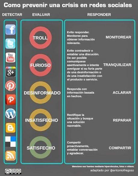 Como Prevenir Una Crisis En Redes Sociales Manejo De Redes Sociales Socialismo Redes Sociales
