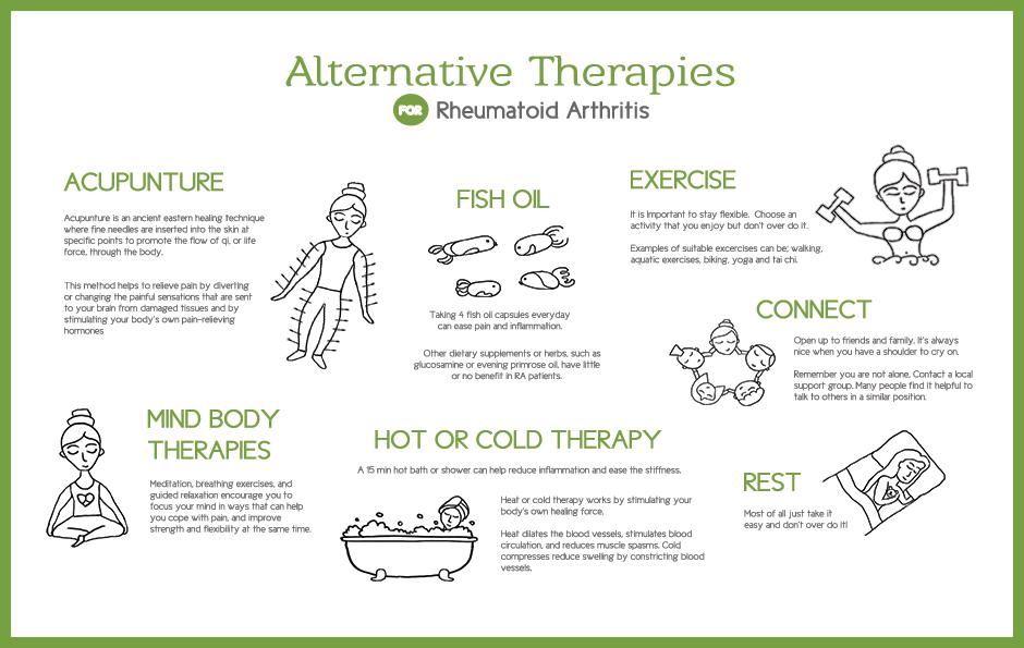 Alternative Therapies Poster Graphic Design Portfolio Pinterest