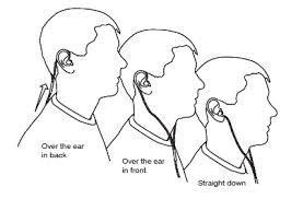 image result for earphone drawing this in 2018 best earbuds Headphone Jack Wiring Diagram image result for earphone drawing