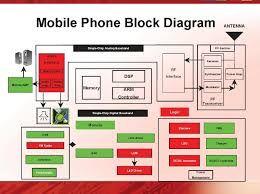 block diagram mobile phone wiring database library 4 Wire Phone Jack Wiring Diagram block diagram of mobile data wiring diagram schema puter block diagram block diagram mobile phone