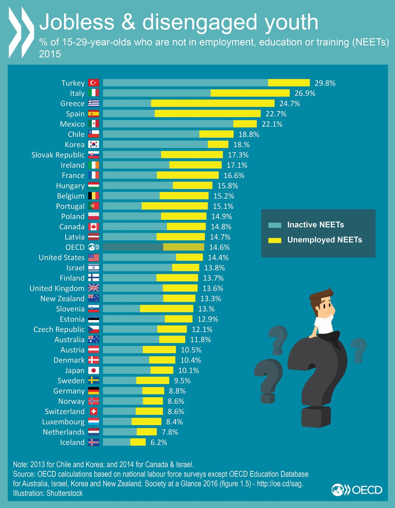 Oecd Better Policies For Better Lives On Informative Social Interaction France
