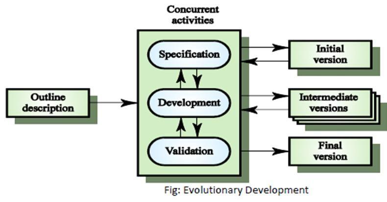 Evolutionary Software Process Model   MeroSpark CSIT