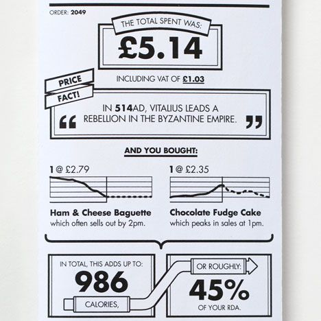 Receipt redesign by BERG Infographics, Typography and Package design - how to design a receipt