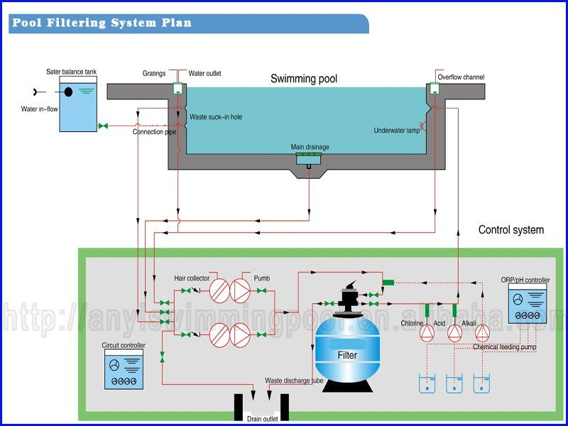 Swimming Pool Design Guidelines Swimming Pools Swimming Pool Designs Pool Plumbing