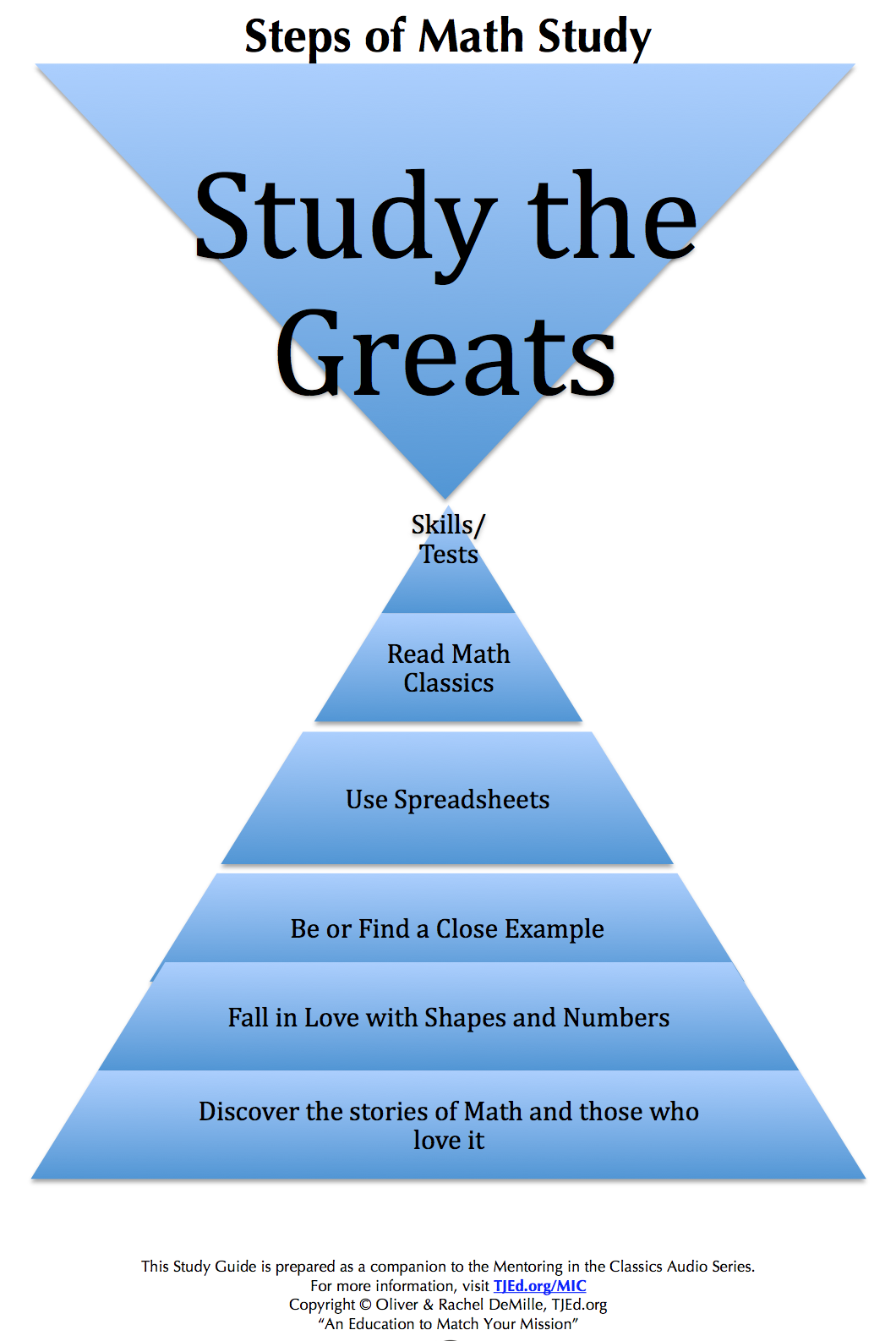The 7 Easy Steps to Successful Math The Weekly Mentor by