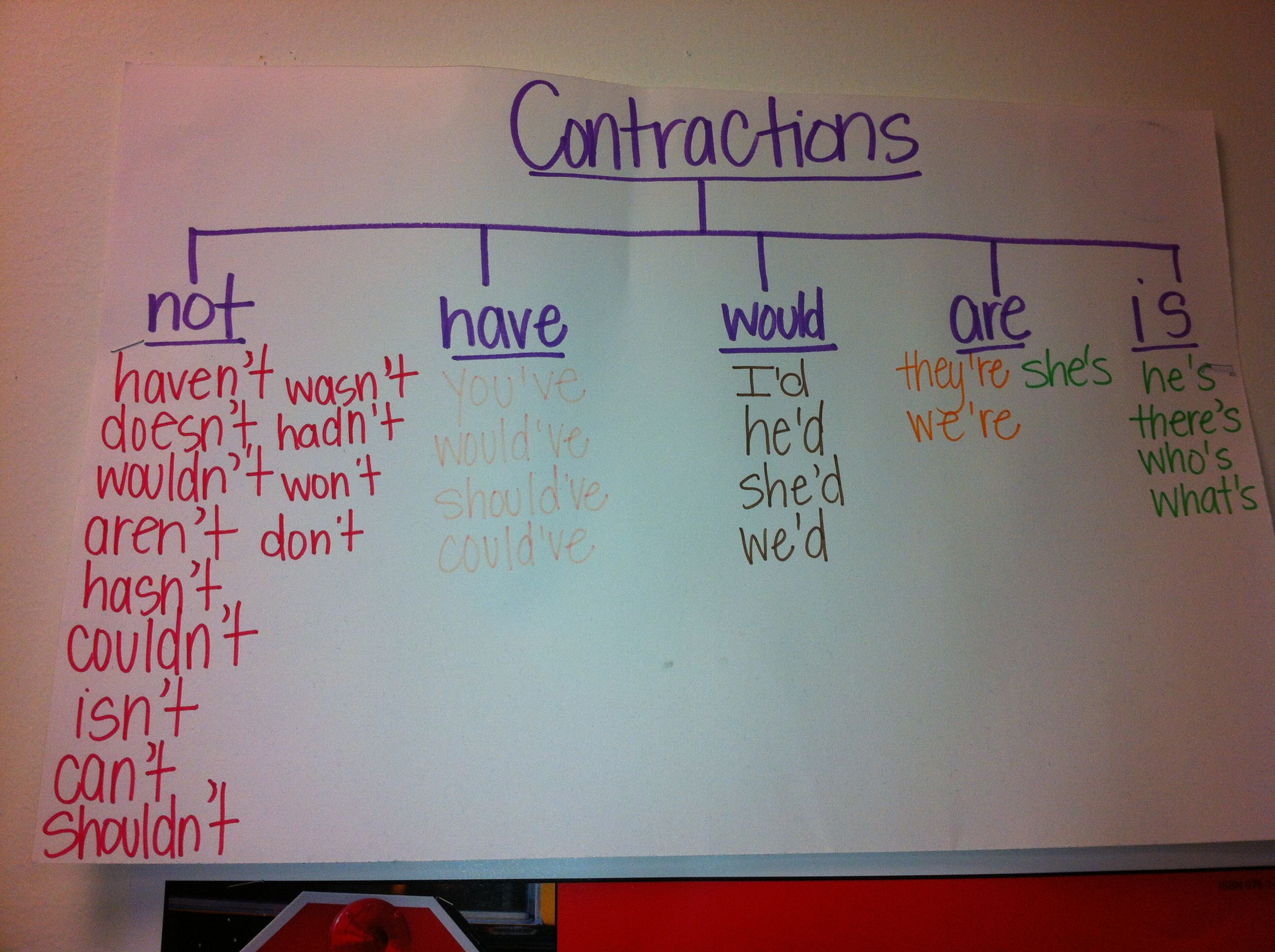 Tree Map Using Contractions