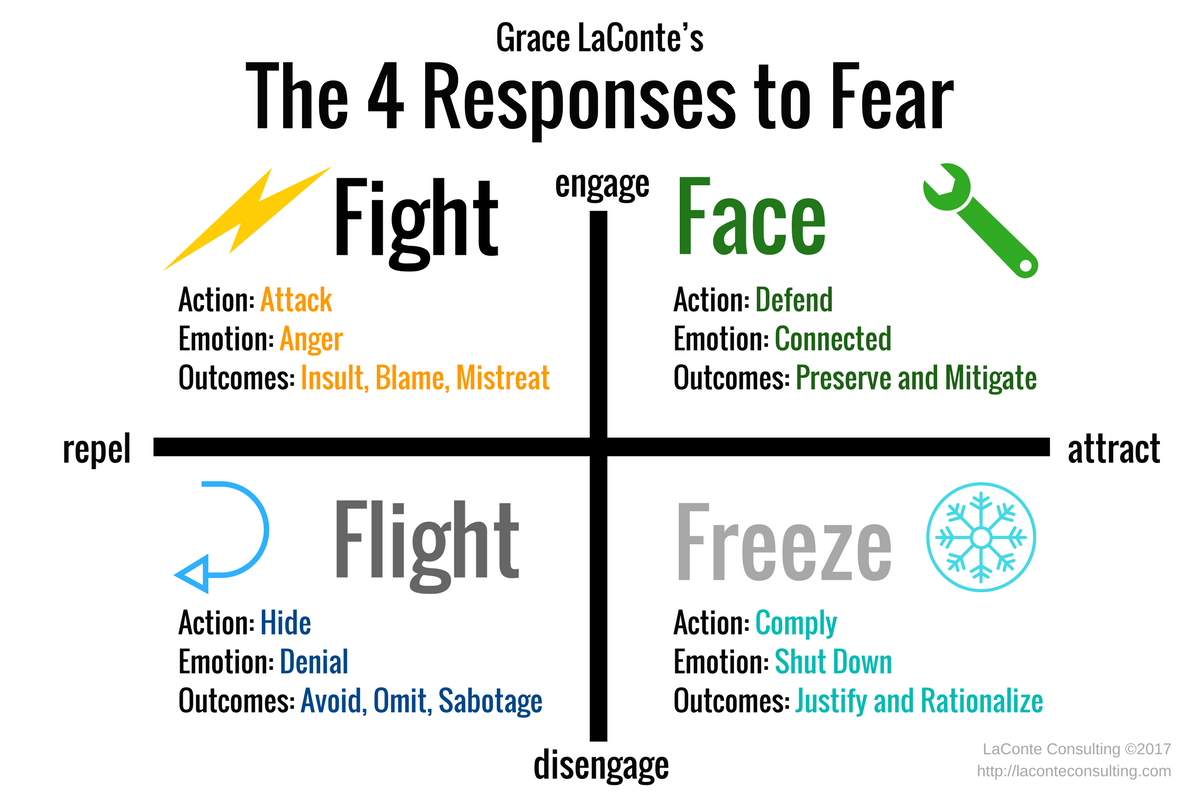 Fear Fear Response Fight Flight Freeze Face Fight Or