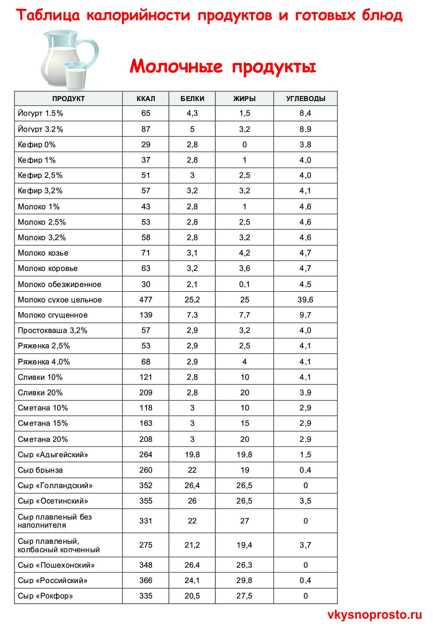 таблица калорийности продуктов блюд похудения