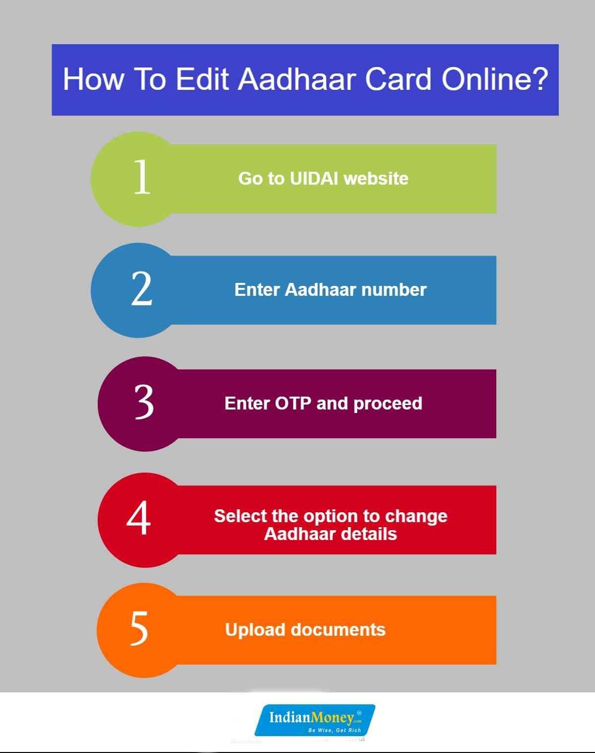How To Edit Aadhaar Card Online With Images Aadhar Card