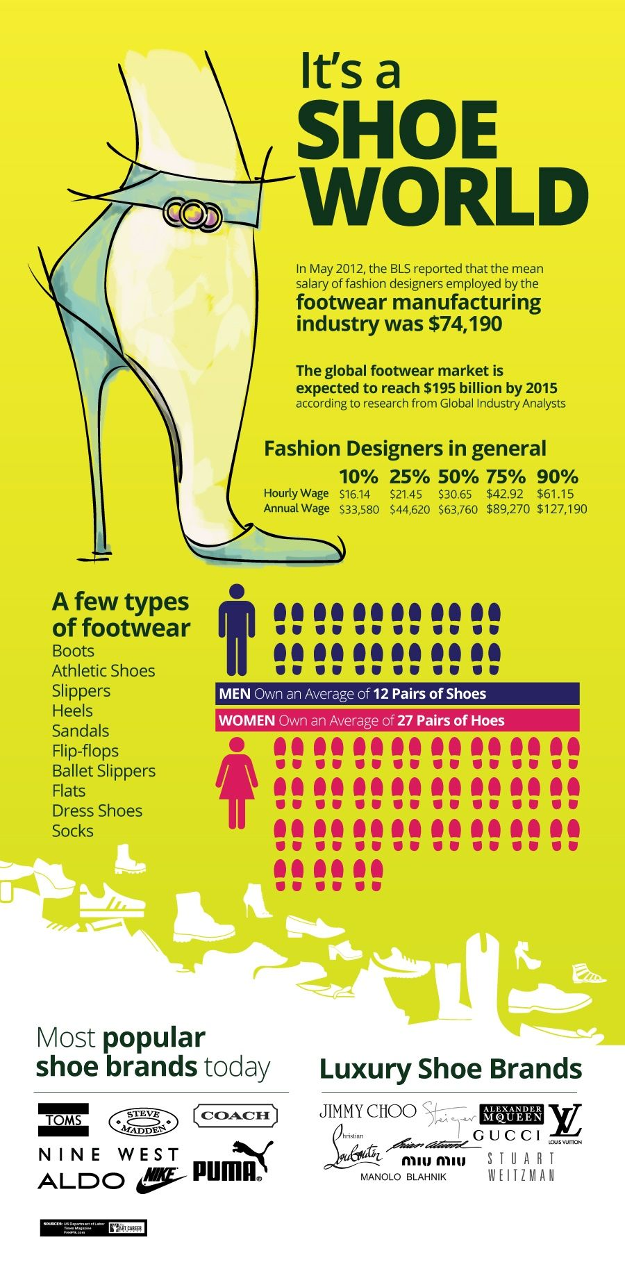 How To Become A Shoe Designer The Art Career Project Business Savvy How To Become Life Facts
