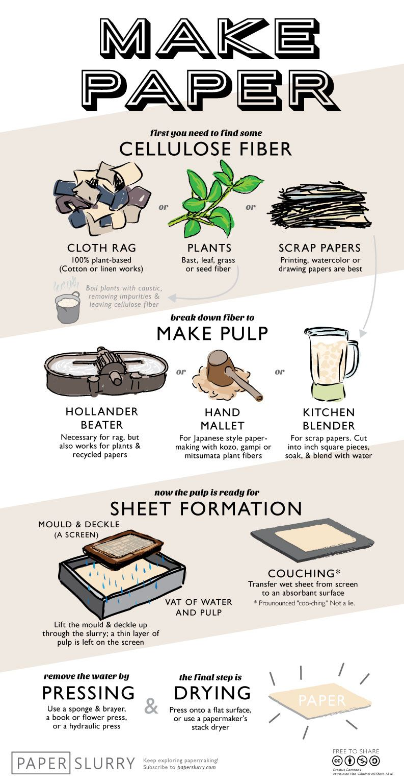 Photo of Make Paper. Literally. (A handy illustration of the hand papermaking process)