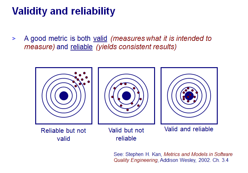 Validity And Reliability Download For Project Management  Project