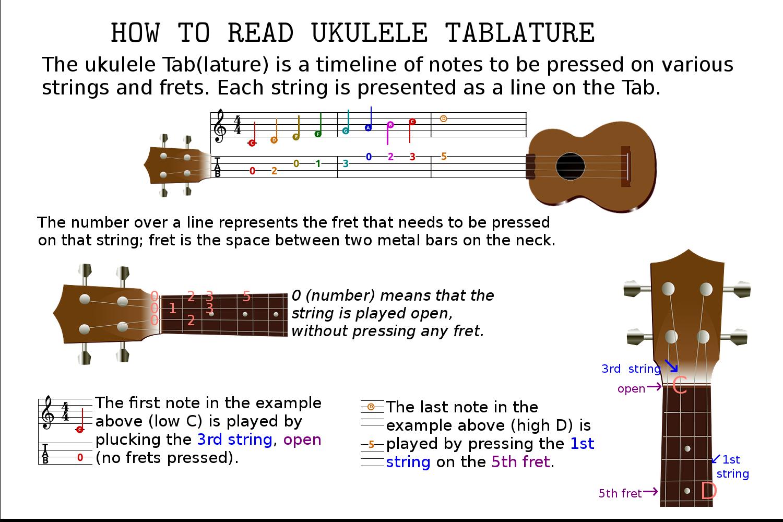 How To Read Ukulele Tablature Tabs Ukulele Learning Ukulele Ukulele Lesson