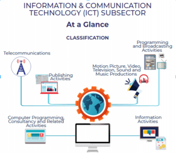 The Latest Developments In The Ict Subsector In Malaysia Digital Asia Information And Communicati Ict Information And Communications Technology Deep Learning