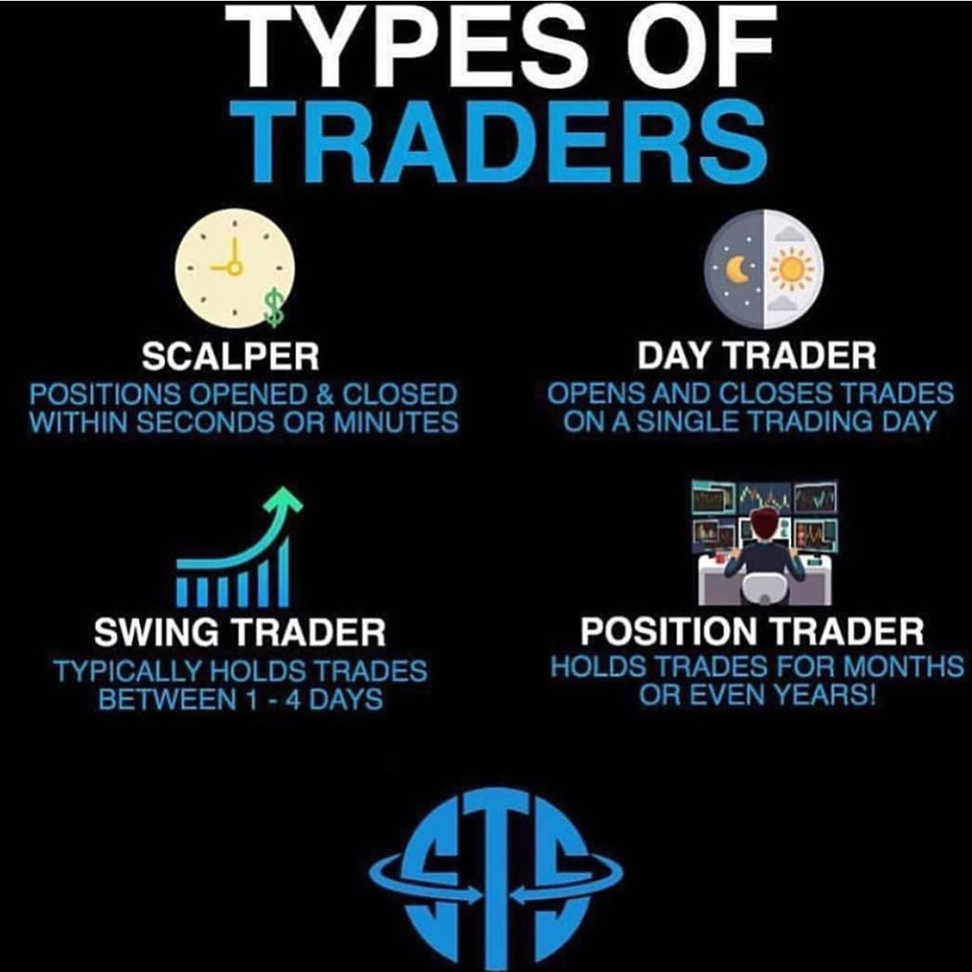 What Type Of Trader Are You Investment Realestate Money