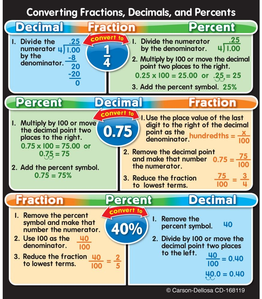 Fractions decimals and percents sticker pack math homework cdwish13 fractions decimals and percents study buddies are the perfect size nvjuhfo Image collections