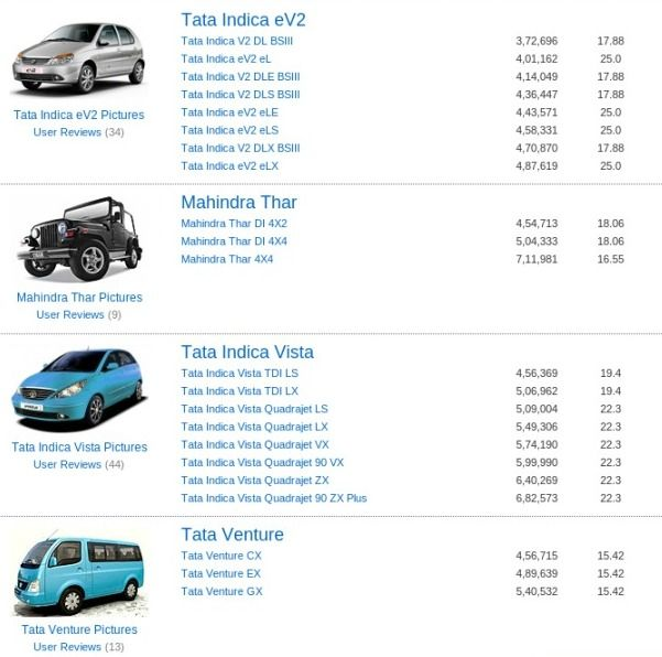 Most Fuel Efficient Diesel Cars Are Chevrolet Beat Tata Indica V2