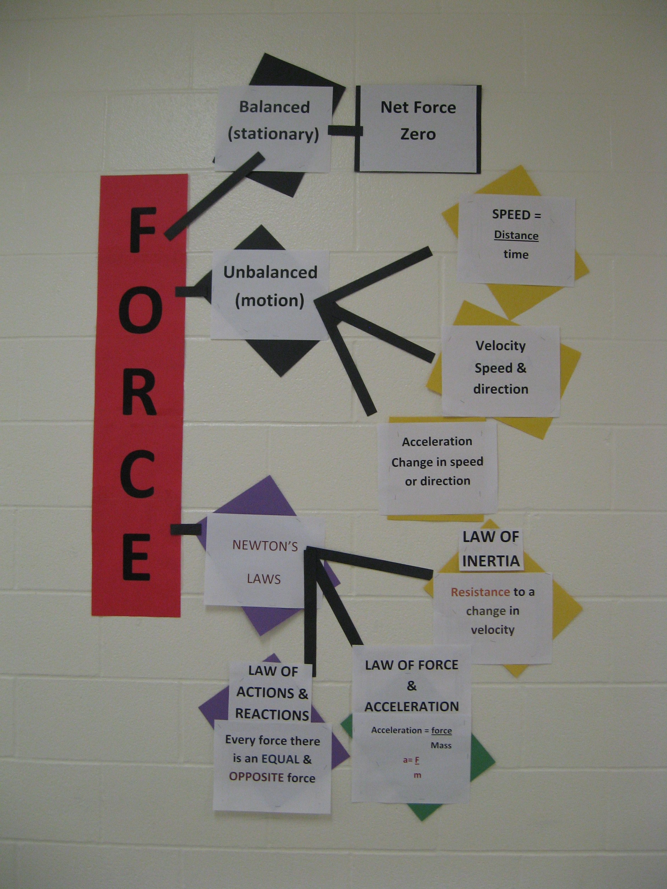 Science Teks 8 6 Force And Motion