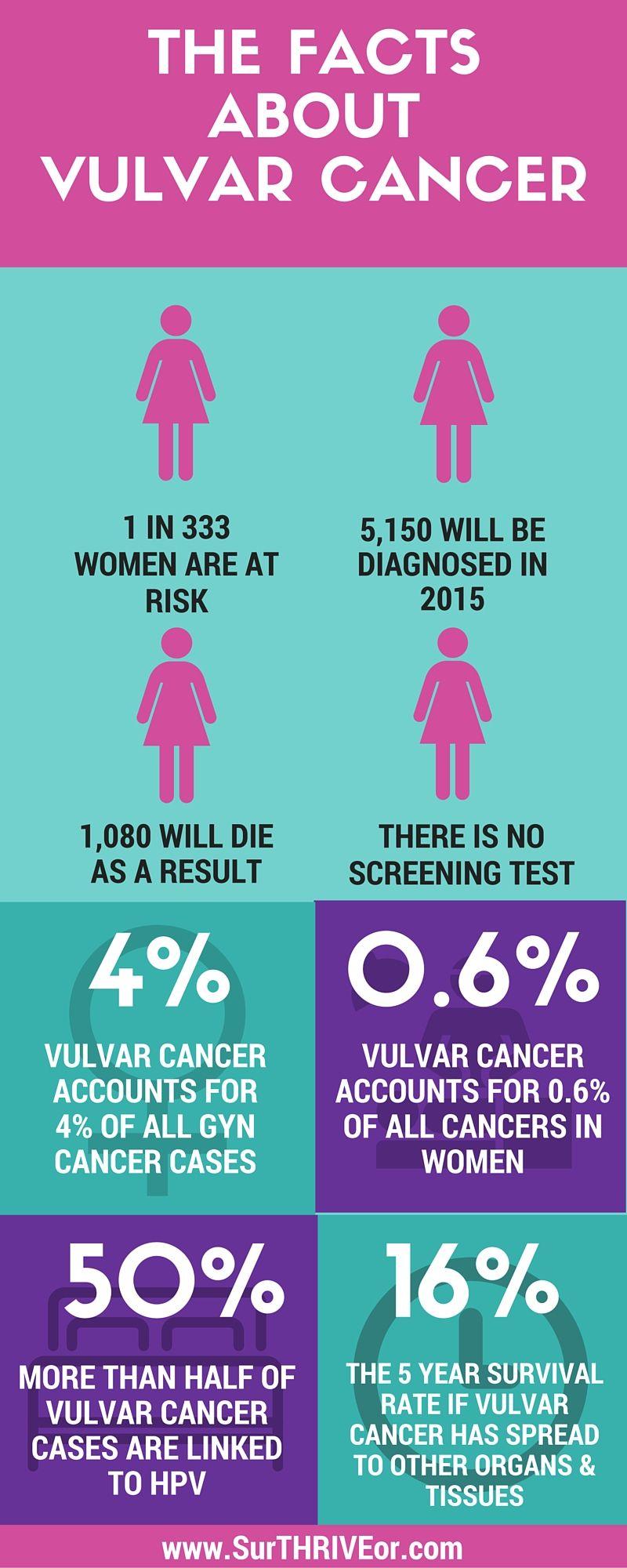 Vulvar Cancer #SurTHRIVEor | #SurTHRIVEor | Pinterest  Vulvar Cancer