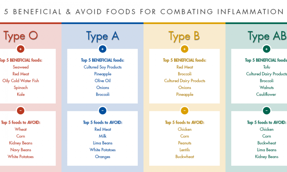 blood type a diet plan to lose weight