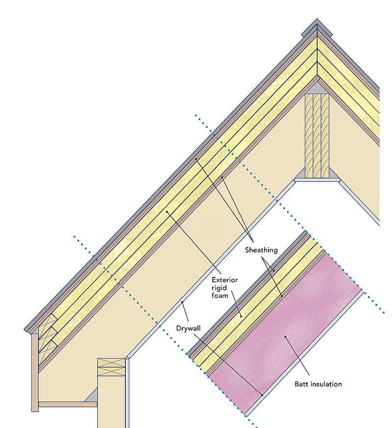 If You Plan To Insulate A Sloped Roof You Need To Decide