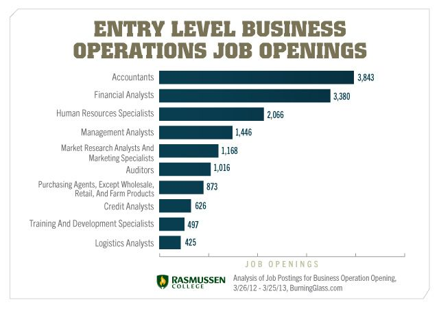 Entry Level Business Job Openings Business Career Opportunities